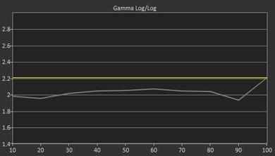 Element Fire TV Post Gamma Curve Picture