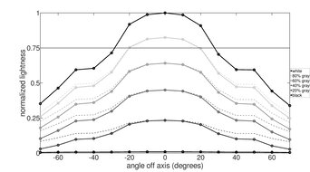 AOC 24G2 Horizontal Lightness Graph