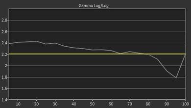 Samsung MU8500 Pre Gamma Curve Picture