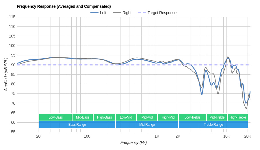 Sennheiser Momentum 2.0/HD1 Over-Ear Frequency Response