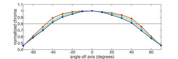 LG 27UK650-W Horizontal Chroma Graph