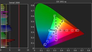 Samsung NU7100 Pre Color Picture