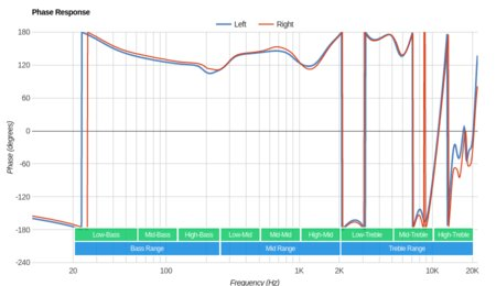 Anker SoundBuds Life Wireless Phase Response