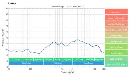 Audio-Technica ATH-MSR7NC Leakage