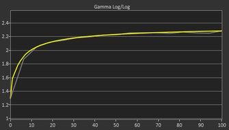 ViewSonic Elite XG270 Post Gamma Curve Picture