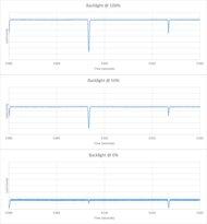 Sony X850E Backlight chart