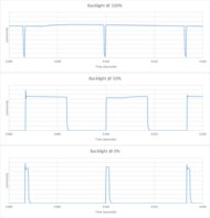 LG UM7300 Backlight chart