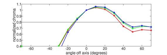 LG 24GL600F Vertical Chroma Graph