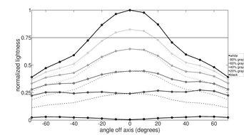 LG 32GN600-B Vertical Lightness Graph