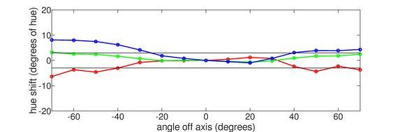 ViewSonic VG1655 Vertical Hue Graph