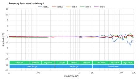 BGVP DM6 Consistency L