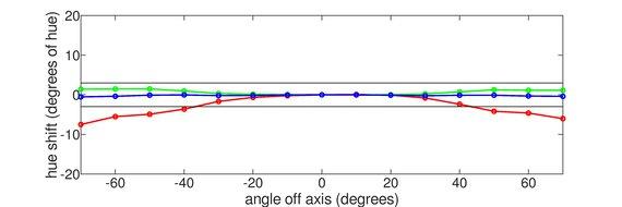 LG 27GL650F-B Vertical Hue Graph
