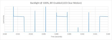 Samsung MU6290 BFI Frequency Picture