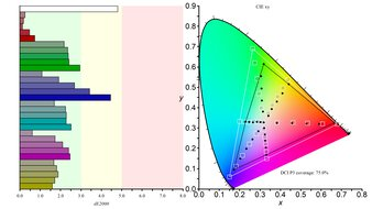 LG 27GN750-B Color Gamut DCI-P3 Picture