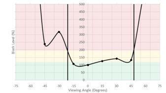 ASUS PB277Q Vertical Black Level Picture