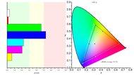 ASUS MX279HS Color Gamut sRGB Picture