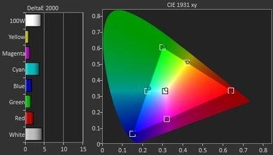 Sony X810C Pre Color Picture