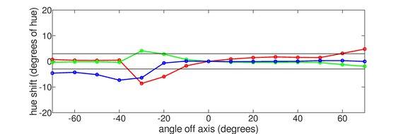 ViewSonic XG2402 Vertical Hue Graph