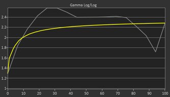 ASUS ZenScreen Touch MB16AMT Pre Gamma Curve Picture