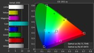 Samsung KS8500 Color Gamut DCI-P3 Picture