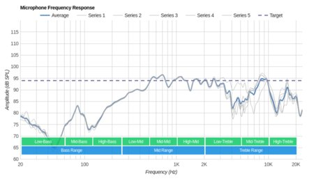 Monoprice 110010 Microphone Frequency Response