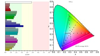 LG 27GN850-B Color Gamut DCI-P3 Picture