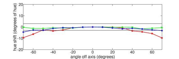 MSI Optix G27C4 Horizontal Hue Graph