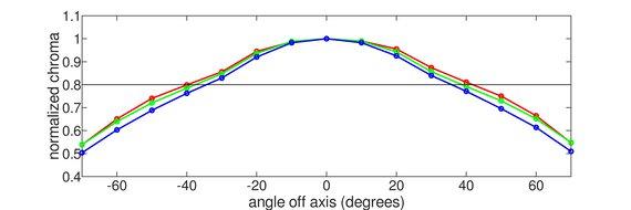Dell S3422DWG Horizontal Chroma Graph