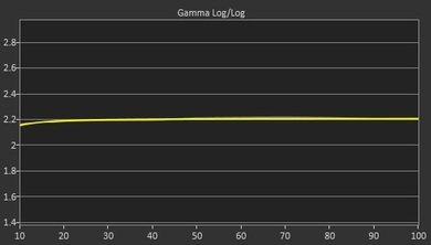 LG LF6300 Post Gamma Curve Picture