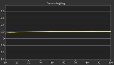 LG LF6300 Post Gamma Curve Picture