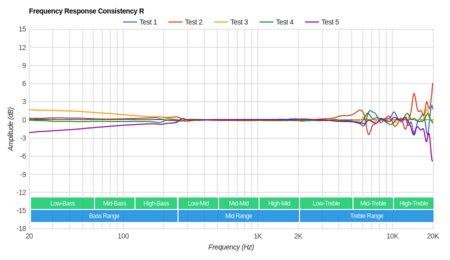 Grado SR225e/SR225 Consistency R