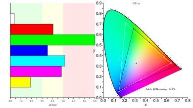 Gigabyte  Aorus AD27QD Color Gamut ARGB Picture