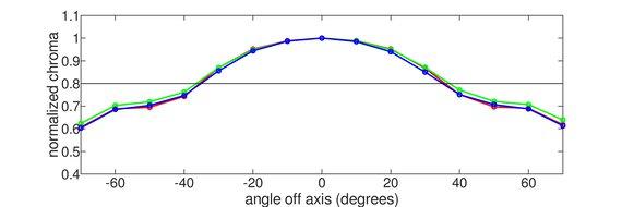BenQ EW3270U Vertical Chroma Graph