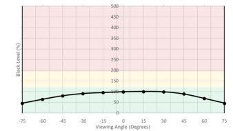 LG UltraFine 4k Horizontal Black Level Picture