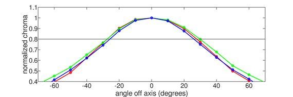 ASUS ProArt PA148CTV Horizontal Chroma Graph