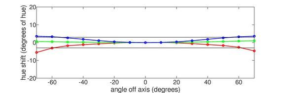 Acer Predator XB273U GXbmiipruzx Horizontal Hue Graph