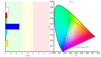 MSI Optix G27CQ4 Color Gamut sRGB Picture