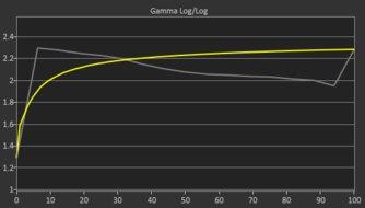 Samsung Odyssey G3 LF27G35T Pre Gamma Curve Picture