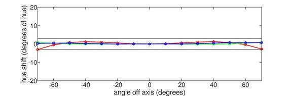 Gigabyte AORUS FI27Q-X Horizontal Hue Graph