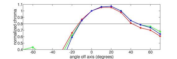 BenQ EL2870U Vertical Chroma Graph