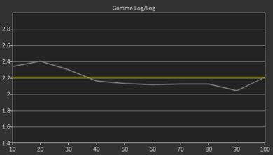Samsung N5300 Pre Gamma Curve Picture