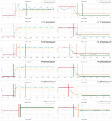 Samsung C34F791/CF791 Response Time Chart