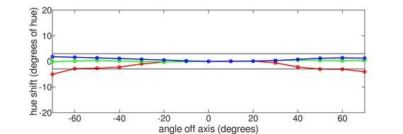ASUS ROG Strix XG27UQ Vertical Hue Graph