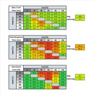 ASUS TUF VG32VQ Response Time Table