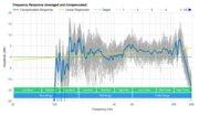 Vizio V Series V21-H8 Frequency Response