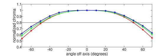 ASUS VG279QM Horizontal Chroma Graph