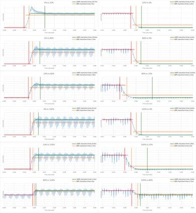Диаграмма времени отклика Samsung Q900TS 8k QLED