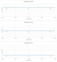 Sony A8F OLED Backlight chart