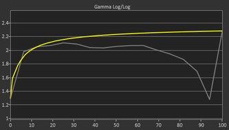 ASUS ZenScreen MB14AC Pre Gamma Curve Picture