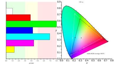 Samsung C34F791/CF791 Color Gamut ARGB Picture